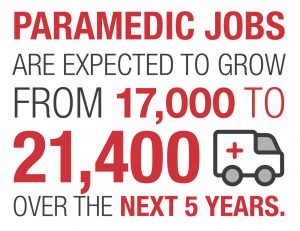 Paramedic jobs are expected to from from 17,000 to 21,400 over the next 5 years