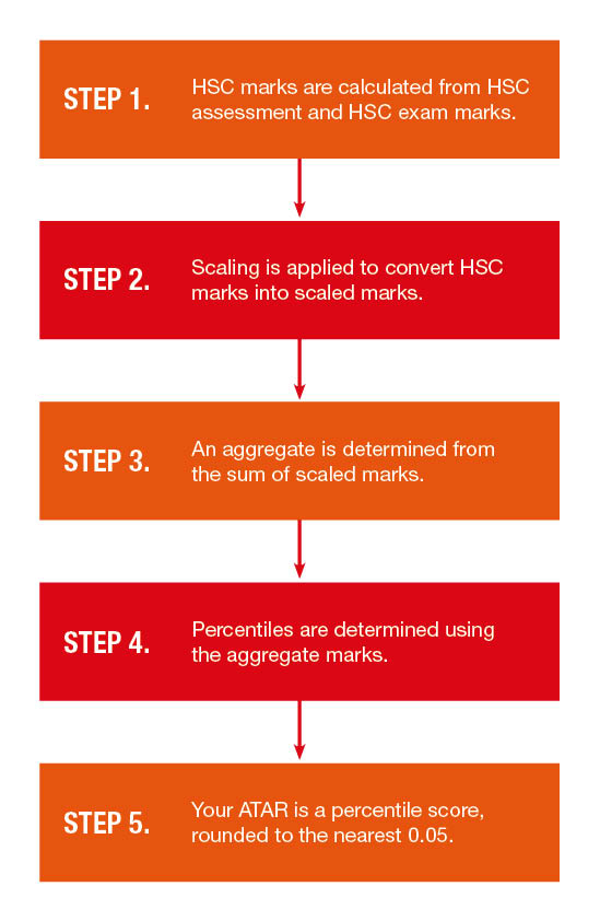 ATAR flow chart: 1 HSC marks are calculated from HSC assessment and HSC exam marks. 2 Scaling is applied to convert HSC marks into scaled marks. 3 An aggregate is determined from the sum of scaled marks. 4 Percentiles are determined using the aggregate marks. 5 Your ATAR is a percentile score, rounded to the nearest 0.05