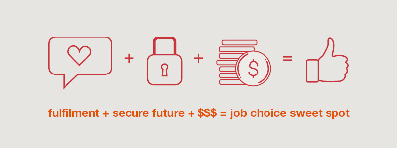 Infographic: Fulfilment + secure future + $$$ = job choice sweet spot